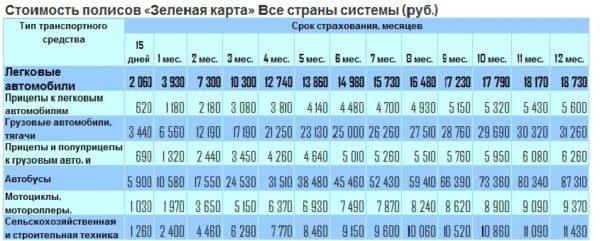 Стоимость полисов и срок их действия