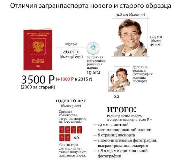 Стоимость загранпаспорта РФ