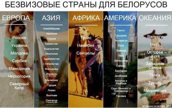 Страны без виз для белорусов по частям света