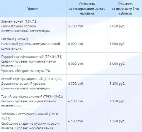 Уровни и стоимость тестирования в системе ТРКИ