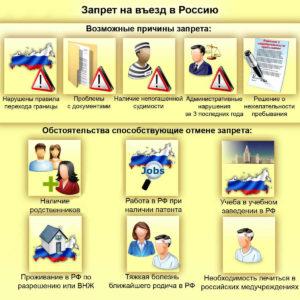 Запрет на въезд в Россию