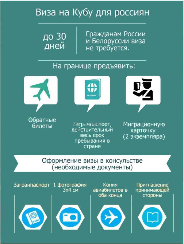 Документы для оформления визы для россиян