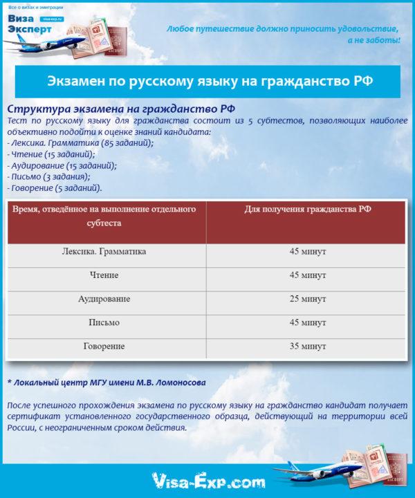 Экзамен по русскому языку на гражданство РФ