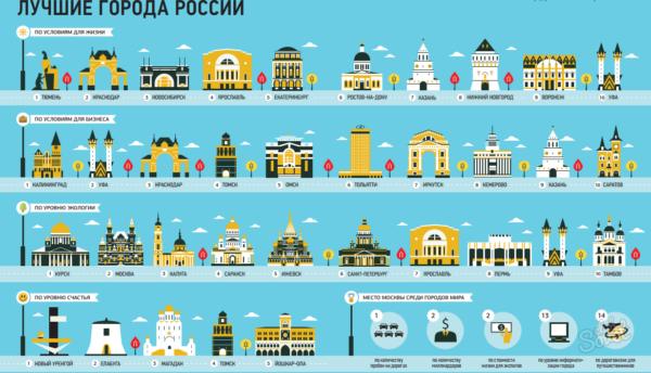 Где в России жить хорошо