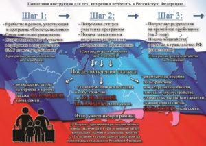 Государственная программа «Соотечественники»