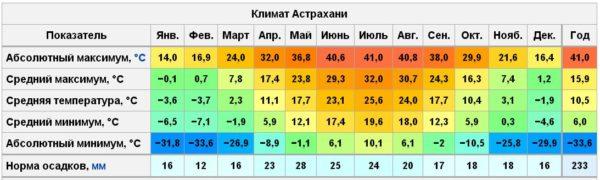 Климатические условия города Астрахань