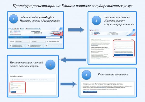 Процесс регистрации на портале Госуслуги
