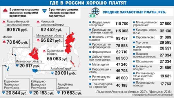 Средняя зарплата в России в 2017 году