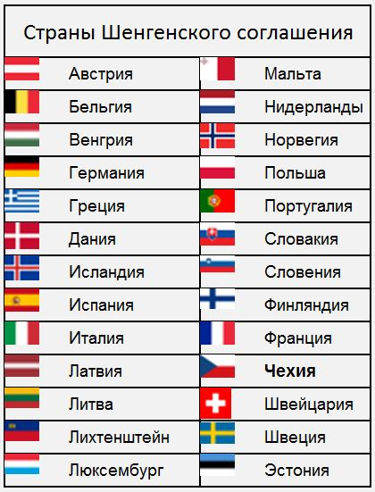 Страны Шенгенского договора