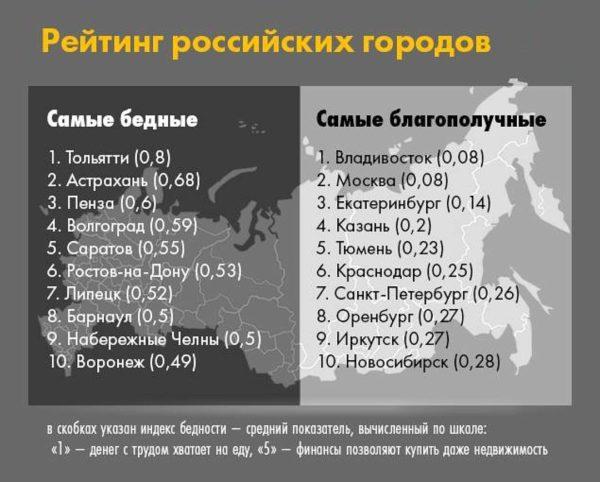 Топ-10 самых бедных и самых благополучных городов РФ