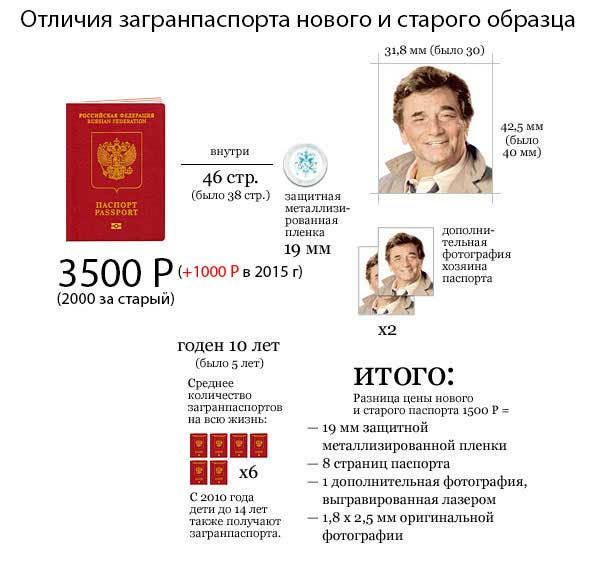 Отличия заграничных паспортов старого и нового образца