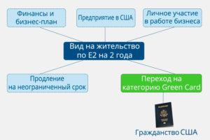 Виза инвестора Е-2. Схема