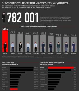 Численность полиции и статистика убийств