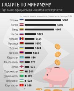 Где выше официальная минимальная зарплата