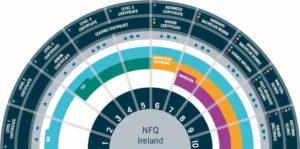Ирландская национальная структура квалификаций