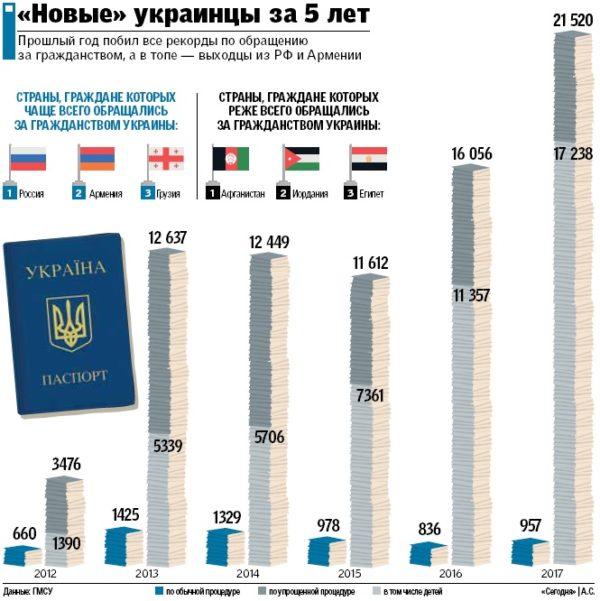 Новые украинцы на 5 лет