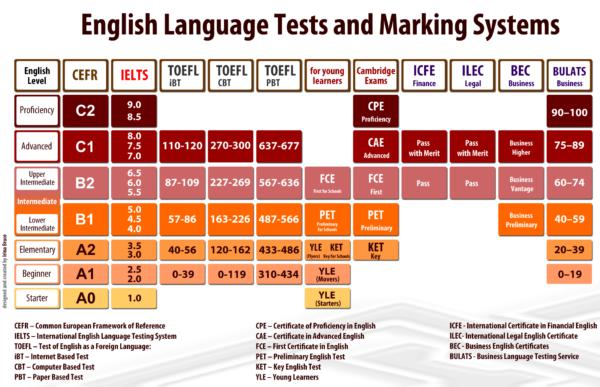 Общеевропейские компетенции владения иностранным языком