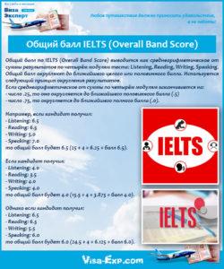 Общий балл IELTS (Overall Band Score)