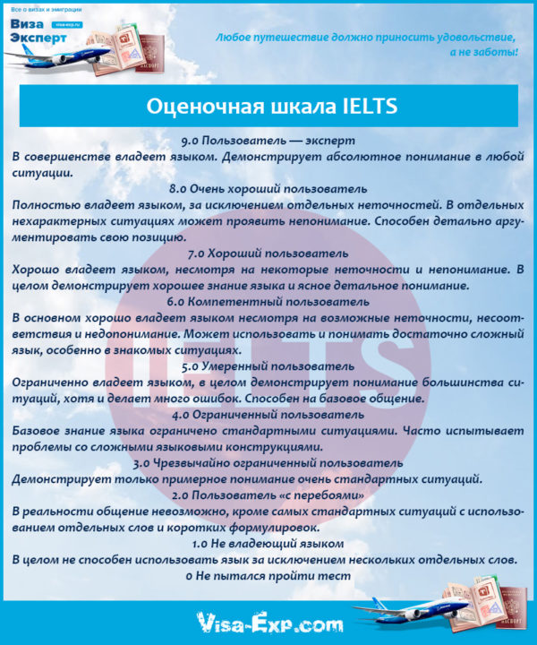 Оценочная шкала IELTS