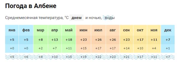 Погода в Албене