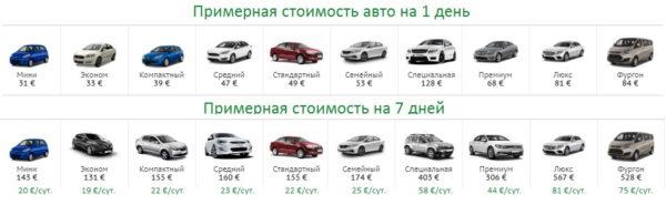 Пример цен на аренду авто в Турции (аэропорт Стамбула)
