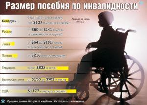 Размер пособия по инвалидности в некоторых странах мира