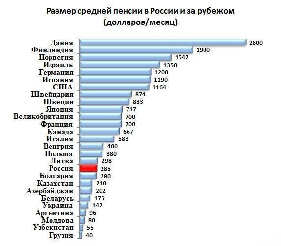 Размер средней пенсии в разных странах