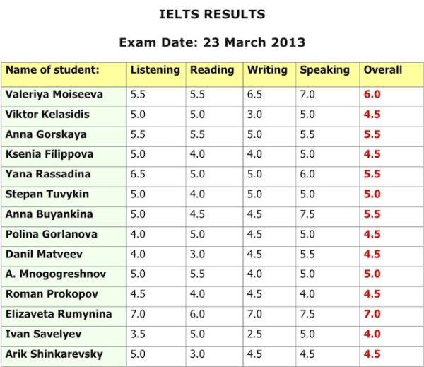 Результаты IELTS