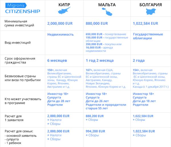Сравнение программ гражданства ЕС за инвестиции