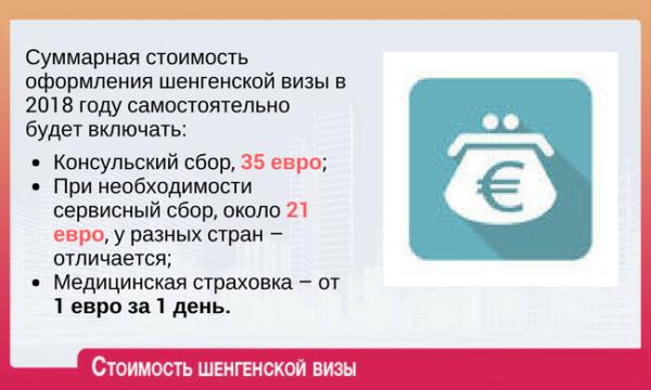 Стоимость оформления шенгенской визы в 2018 году