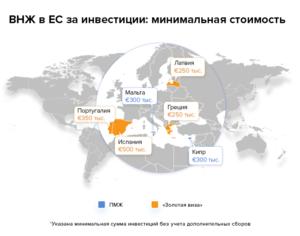 ВНЖ в ЕС за инвестиции