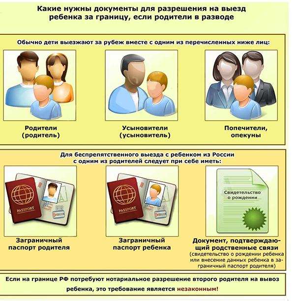 Документы для выезда ребенка с одним из родителей