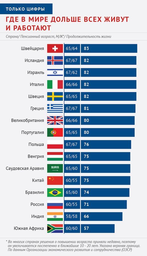 Где в мире дольше всех живут и работают