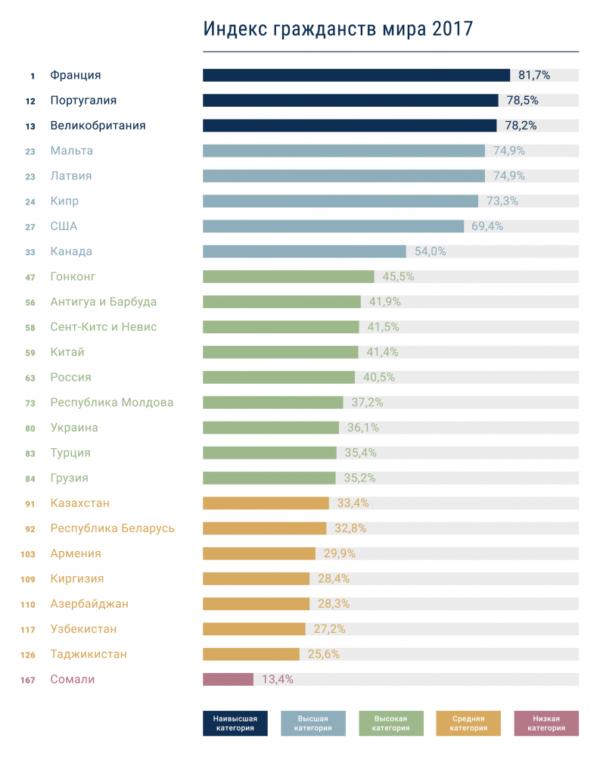 Индекс самых желанных гражданств мира