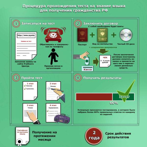 Как проходит тест на знание русского языка