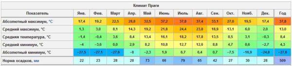 Климат Праги