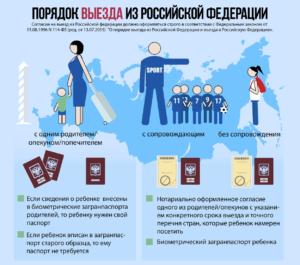 Порядок выезда ребенка из Российской Федерации