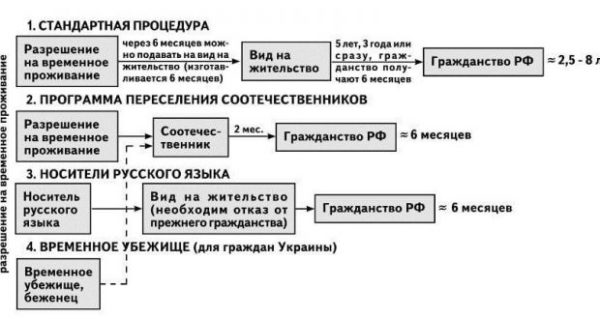 Способы получения гражданства РФ