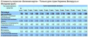 Стоимость полисов Зеленая карта для Белоруссии, Украины и Молдовы
