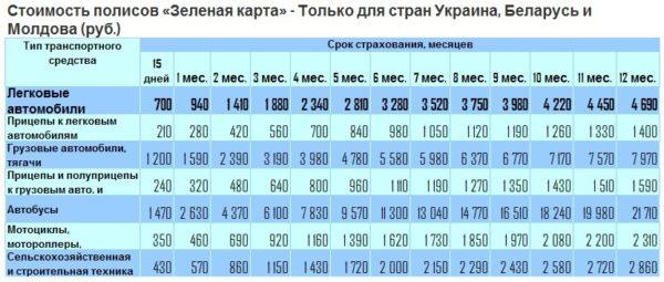 Изображение - Нужна ли зеленая карта в белоруссию Stoimost-polisov-Zelenaya-karta-dlya-Belorussii-Ukrainyi-i-Moldovyi-600x255