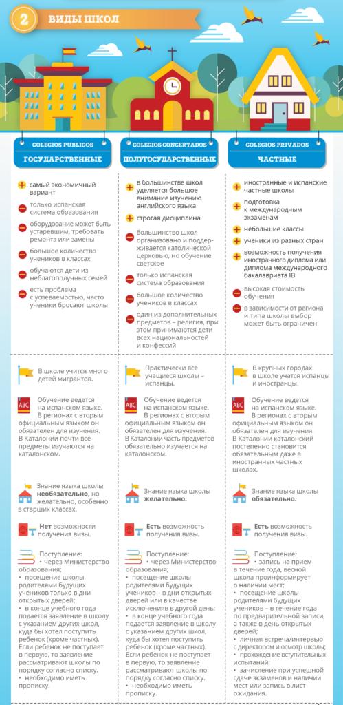Виды школ в Испании