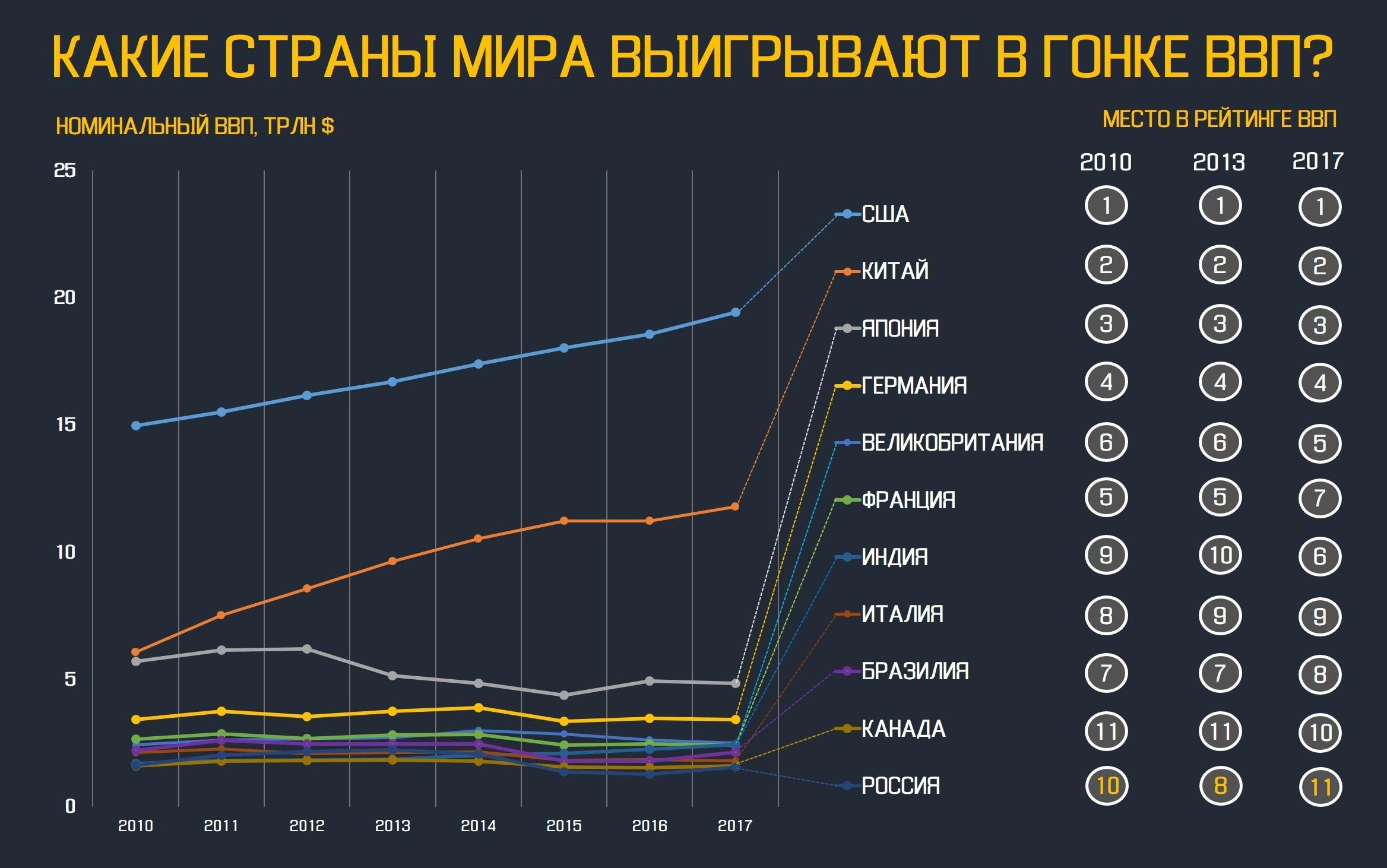 какое место занимает россия по объему ввп