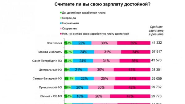Средняя зарплата по регионах