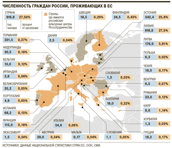 Численность граждан России, проживающих в ЕС