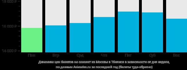 Динамика цен билетов на самолет из Москвы в Тбилиси в зависимости от дня недели