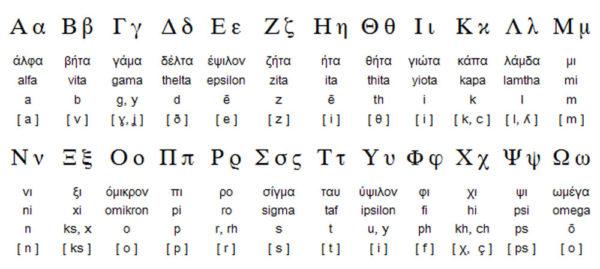 Государственный язык Кипра. Греческий алфавит