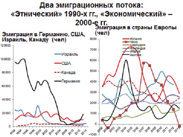 Характер эмиграции из РФ, 1993-2013 годы