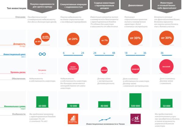 Инфографика поможет вам взвесить плюсы и минусы разных видов инвестирования, а также выбрать оптимальный вариант инвестиций в Чехии