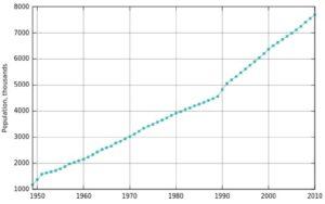 Изменение численности населения Израиля (1949—2008)