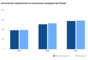 Количество заявителей на получение гражданства Кипра